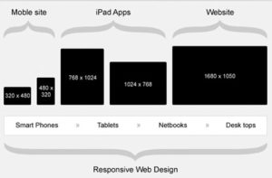 Why You Need Responsive Web Design